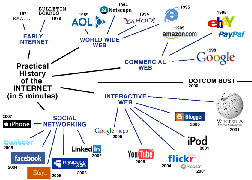 Evolution of the internet timeline